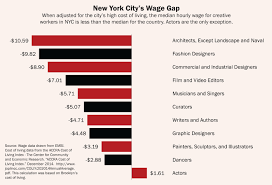 creative new york center for an urban future cuf as we detail in the report many of the affordability issues are magnified by other obstacles including mounting student debt among artists and creative