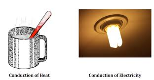 What Is Conduction In Science Definition Examples Video