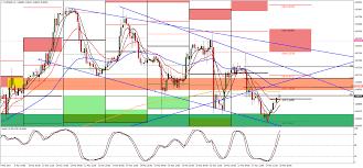 Gbp Eur Forex Chart 1551 Eur Euro Eur To British Pound