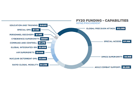 2020 Air Force Pay Chart Acquisition Report Shows Growth Of Global Attack Programs