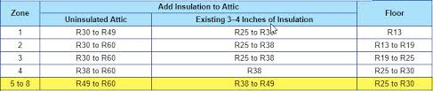 What Is Insulation R Value R Value Chart R Value Per Inch