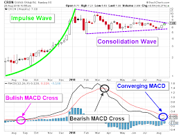 Cron Stock Is On The Verge Of A Powerful Breakout Btc Investor