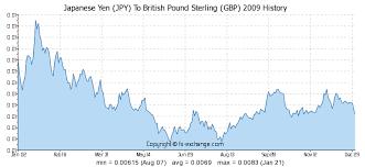 Yen History Chart Japanese Yen Jpy To British Pound Sterling Gbp History