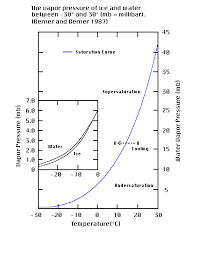 Evaporation Potential Chart Evaporation Condensation And Precipitation