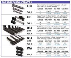 Pneumatic Cylinder Force Chart Rod Style Actuators Electric Rod Linear Actuators