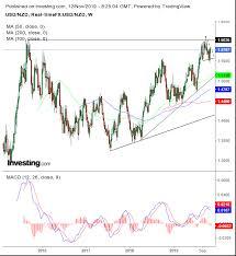 Us Dollar Vs New Zealand Dollar Chart Chart Of The Day Will The New Zealand Dollar Slump On