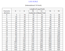 International Log Rule Chart Portable Sawmill Finder International Log Scale