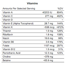 Daily Vitamin Requirements Chart For Adults Eating Healthily For 3 A Day