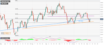 Us Dollar Index Live Chart Investing Com Us Dollar Index Technical Analysis 50 Fibonacci Challenges
