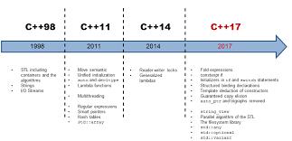 C++17- std::byte and std::filesystem - ModernesCpp.com