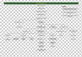 Mughal Emperor Mughal Empire Genealogy Family Tree Timurid