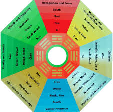 Feng shui office direction Colors And Unlucky Directions Are Found Based On Ones Kua Number Feng Shui Enhancers And Remedies Are Then Applied On The Basis Of The Kua Number Chernomorie Feng Shui Kua Number Complete Information On Kua Numbers Kua