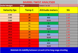 Twist Rates And Bullet Stability Viper Bullets