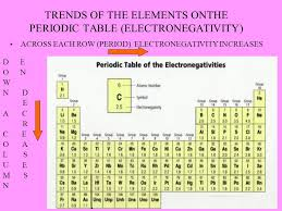 Periodic Trends Copyright Sautter ppt download