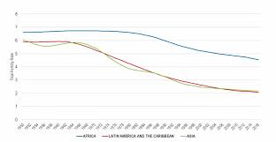 Birth Rate Chart Womens Choice Drives More Sustainable Global Birth Rate