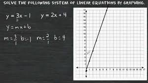 solve a system of equations by graphing substitution and elimination you