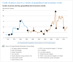 How Can Political Events Affect The Oil Price Ig Swiss