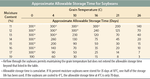 Enhancing Soybean Storage Starts With Harvest Moisture