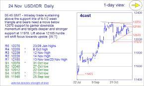 Forex Currency Index Charts Dailyfx Plus Usdx Dollar