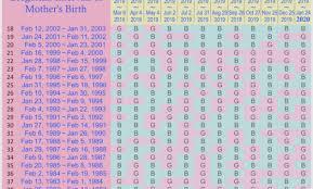 Japanese Gender Chart Japanese Gender Prediction Chart 2019