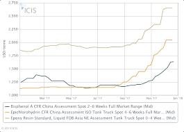 Outlook 18 Asia Liquid Epoxy Resins Prices To Rise On