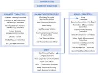 Organisation Chart Of Tata Motors Tata Motors Company