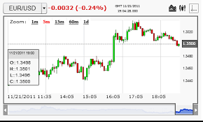 Chart Forex Live Live Forex Charts Fxtradingcharts Com