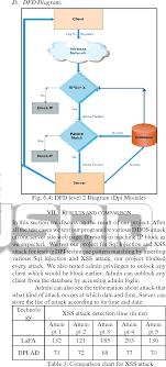 Figure 9 From Comparative Network Intrusion Detection