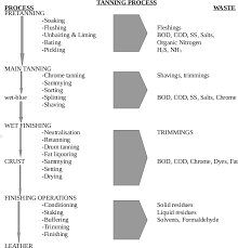 Leather Tanning Process Flow Chart Advanced Environmental Engineering Manufacturing Processes