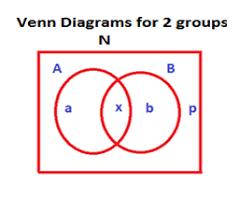 Venn Diagram Math Formula Venn Diagram Overlapping Sets