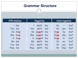 Present Tense Rules Chart The Simple Present Tense Lessons Tes Teach