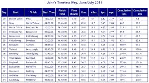 Pennine Way Distance Chart The Outer Hebrides Johns Timeless Way Challenge