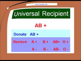 Blood Group Donate And Receive Chart Blood Type Matching Compatibility Chart Urdu Hindi Youtube