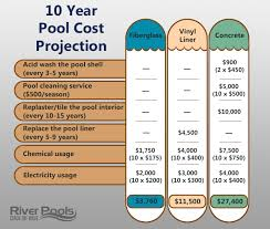 maintenance costs of concrete fiberglass and vinyl liner pools over 10 years