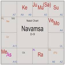 Prajna Surabhi Telangana Birth Chart What Does It Forecast