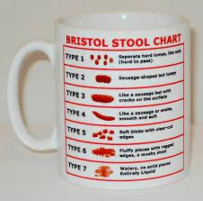 Bristol Stool Chart Poo Funny Personalised Mug Cup Coffee