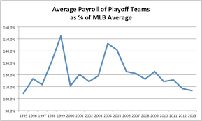 Mlb Chart Playoffs Average Payrolls Of Playoff Teams Shows Money Not The Factor