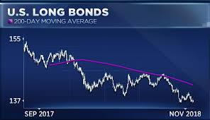 Bank Of Americas Paul Ciana Sees Buy Signals In Bond Markets