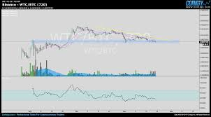 Wtc Cryptocurrency Chart Binance Wtc Btc Chart Published On Coinigy Com On November
