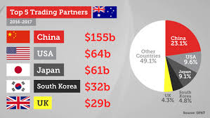 What is the relationship like between Australia and China? - Quora