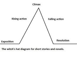 Plot Chart For Short Story Write A Story Using A Witchs Plot Diagram Plot Diagram