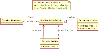 What Is Service Oriented Architecture Service Oriented Modeling And Architecture
