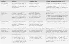Psychiatric And Behavioural Disorders Section 3 Seminars