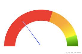Angular Gauge Chart Cannot Create Circular Gauge Chart In Angular 6 Issue 50