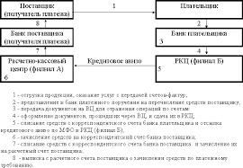 Реферат Денежное обращение com Банк рефератов  Денежное обращение