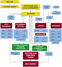 Realtor Flow Chart Commercial Real Estate Transaction Process Flow Chart