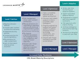 Hvac Learning Solutions Chart New Model Standardizes Measurement Of Cybersecurity In