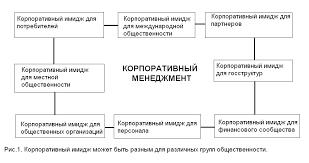 Реферат Имидж организации и менеджера com Банк  Имидж организации и менеджера