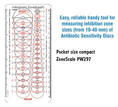 Himedia Antibiotic Sensitivity Chart Pdf Himedia Antibiotic Zonescale