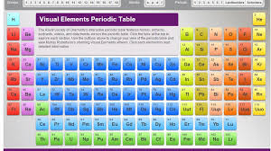 Interactive Periodic Table. Hover over element to